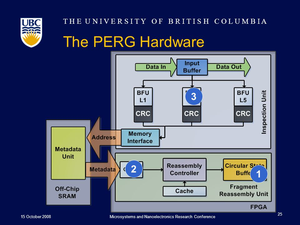 T H E U N I V E R S I T Y O F B R I T I S H C O L U M B I A The PERG Hardware 15 October 2008Microsystems and Nanoelectronics Research Conference 25 123