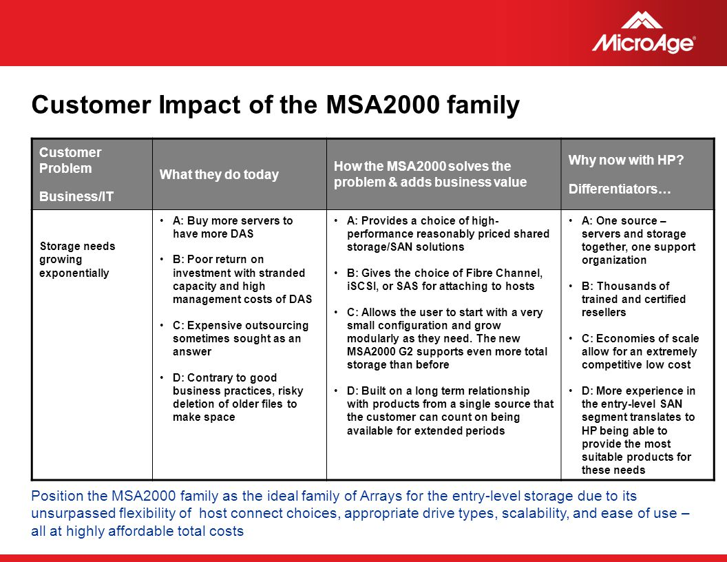 © 2006 MicroAge Customer Impact of the MSA2000 family Customer Problem Business/IT What they do today How the MSA2000 solves the problem & adds busine