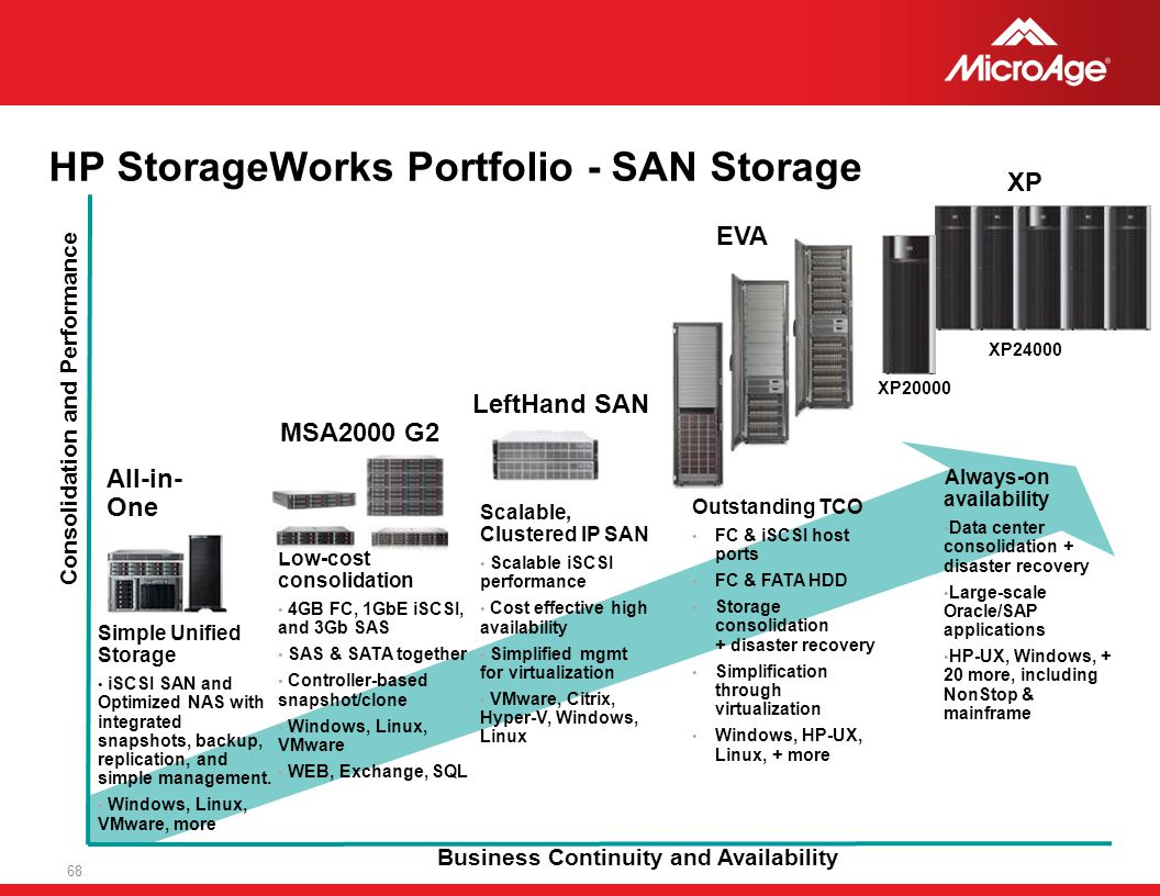 © 2006 MicroAge HP StorageWorks Portfolio - SAN Storage 68 MSA2000 G2 Outstanding TCO FC & iSCSI host ports FC & FATA HDD Storage consolidation + disa