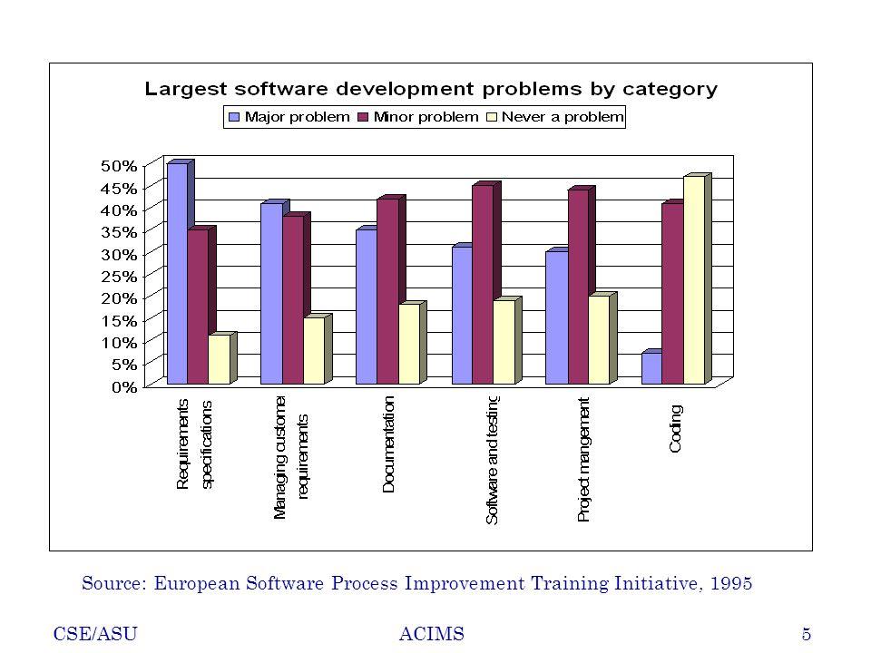 CSE/ASU5ACIMS Source: European Software Process Improvement Training Initiative, 1995