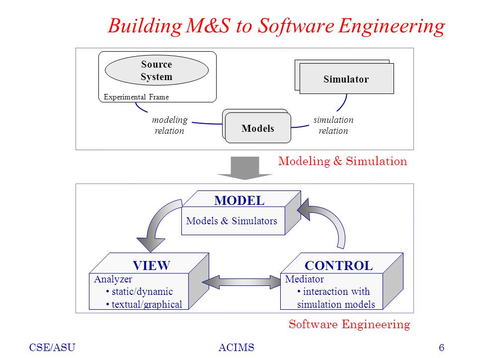 CSE/ASU6ACIMS Models Simulator Source System Experimental Frame simulation relation modeling relation Modeling & Simulation Models & Simulators MODEL Analyzer static/dynamic textual/graphical VIEW Mediator interaction with simulation models CONTROL Software Engineering Building M&S to Software Engineering