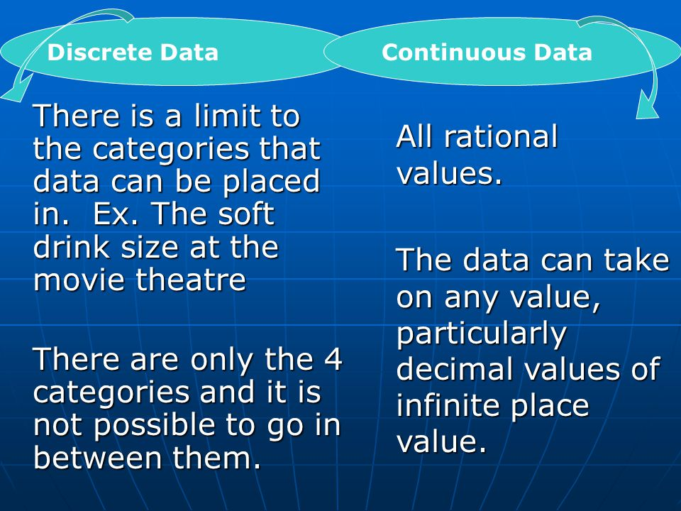 Discrete Data There is a limit to the categories that data can be placed in.
