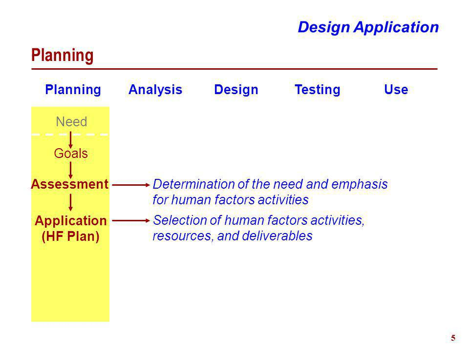 5 Planning Design Application Planning Analysis Design Testing Use Need Goals Determination of the need and emphasis for human factors activities Assessment Selection of human factors activities, resources, and deliverables Application (HF Plan)