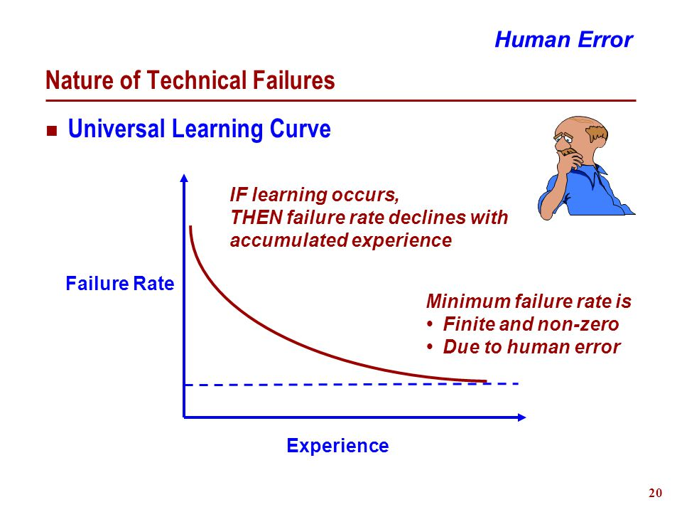 20 Nature of Technical Failures Human Error Universal Learning Curve Experience Failure Rate Minimum failure rate is Finite and non-zero Due to human error IF learning occurs, THEN failure rate declines with accumulated experience