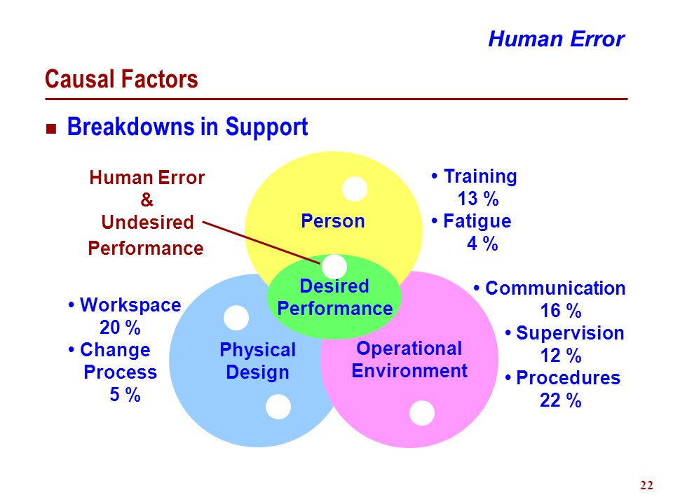 22 Causal Factors Breakdowns in Support Physical Design Operational Environment Person Desired Performance Communication 16 % Supervision 12 % Procedures 22 % Training 13 % Fatigue 4 % Workspace 20 % Change Process 5 % Human Error & Undesired Performance