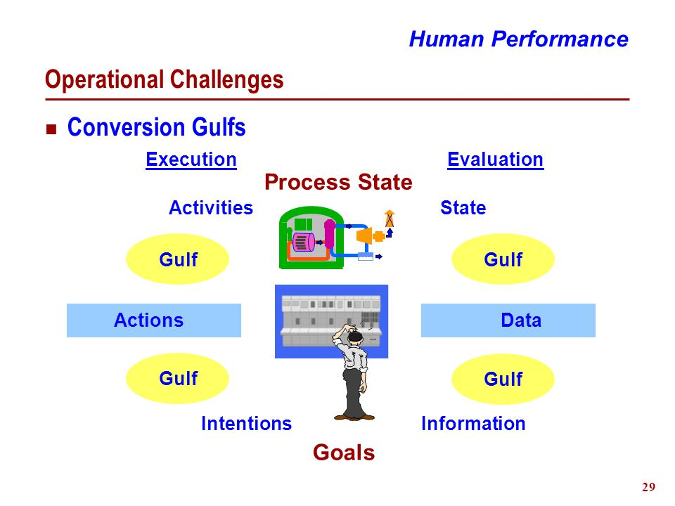 29 Operational Challenges Human Performance Gulf Execution Goals Conversion Gulfs Process State Evaluation Activities Intentions State Information ActionsData Gulf