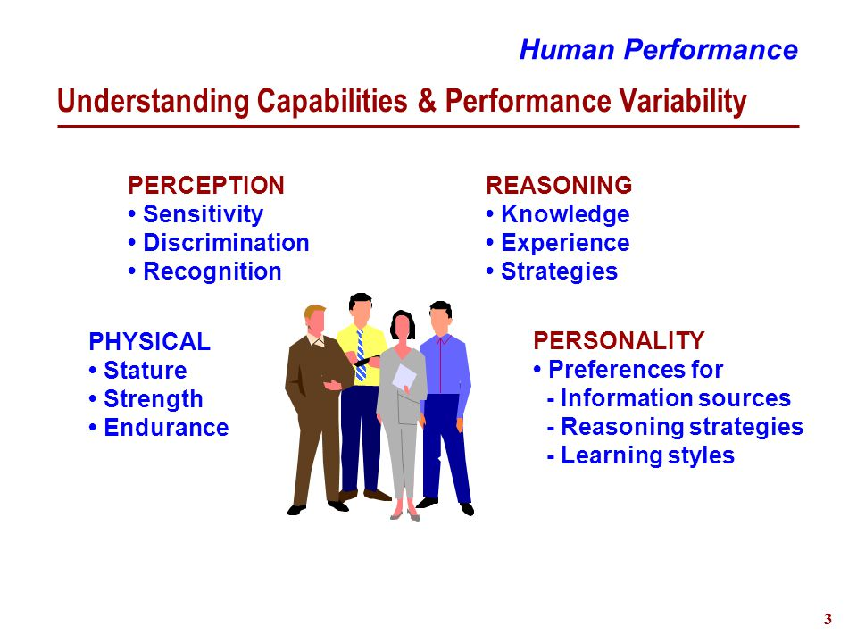 3 Understanding Capabilities & Performance Variability Human Performance PHYSICAL Stature Strength Endurance PERCEPTION Sensitivity Discrimination Recognition REASONING Knowledge Experience Strategies PERSONALITY Preferences for - Information sources - Reasoning strategies - Learning styles