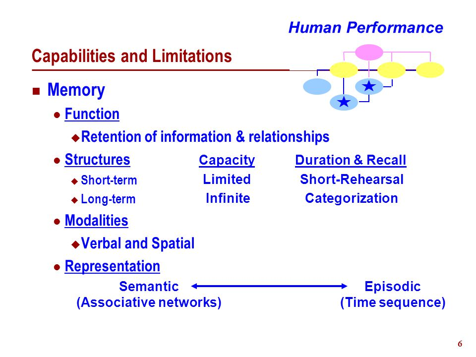 6 Capabilities and Limitations Memory Function  Retention of information & relationships Structures  Short-term  Long-term Modalities  Verbal and Spatial Representation Human Performance Semantic (Associative networks) Episodic (Time sequence) CapacityDuration & Recall Limited Infinite Short-Rehearsal Categorization
