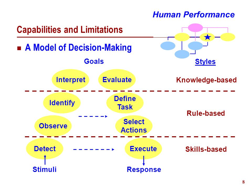 8 Capabilities and Limitations A Model of Decision-Making Human Performance Select Actions Define Task Execute Evaluate Observe Detect Identify Interpret StimuliResponse Goals Knowledge-based Rule-based Skills-based Styles