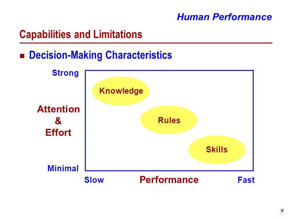 9 Capabilities and Limitations Decision-Making Characteristics Human Performance Attention & Effort Strong Minimal SlowFast Performance Knowledge Rules Skills