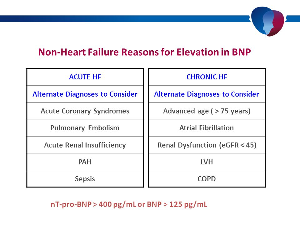 Non-Heart Failure Reasons for Elevation in BNP ACUTE HF Alternate Diagnoses to Consider Acute Coronary Syndromes Pulmonary Embolism Acute Renal Insufficiency PAH Sepsis CHRONIC HF Alternate Diagnoses to Consider Advanced age ( > 75 years) Atrial Fibrillation Renal Dysfunction (eGFR < 45) LVH COPD nT-pro-BNP > 400 pg/mL or BNP > 125 pg/mL