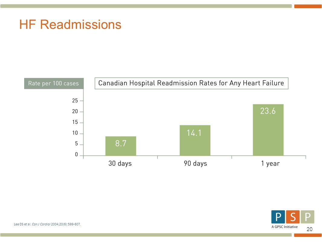 20 HF Readmissions Lee DS et al. Can J Cardiol 2004;20(6):599-607.
