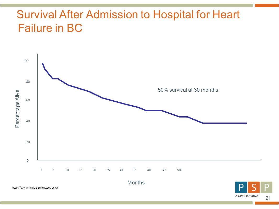 21 Survival After Admission to Hospital for Heart Failure in BC 0 5 10 15 20 25 30 35 40 45 50 0 20 40 60 80 100 50% survival at 30 months Months Perc