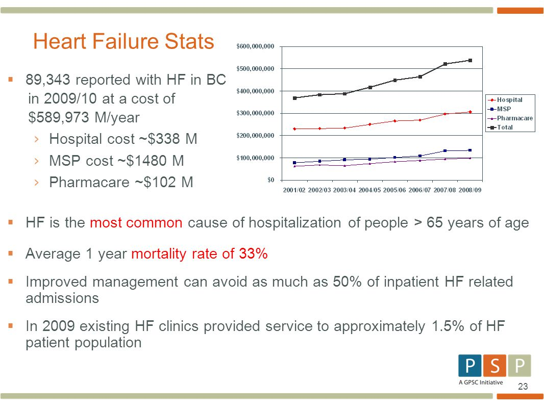 23  89,343 reported with HF in BC in 2009/10 at a cost of $589,973 M/year › Hospital cost ~$338 M › MSP cost ~$1480 M › Pharmacare ~$102 M  HF is th