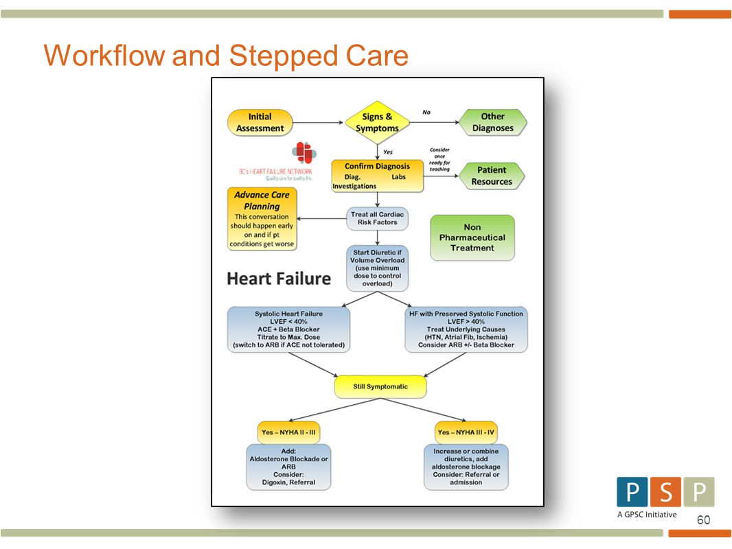60 Workflow and Stepped Care