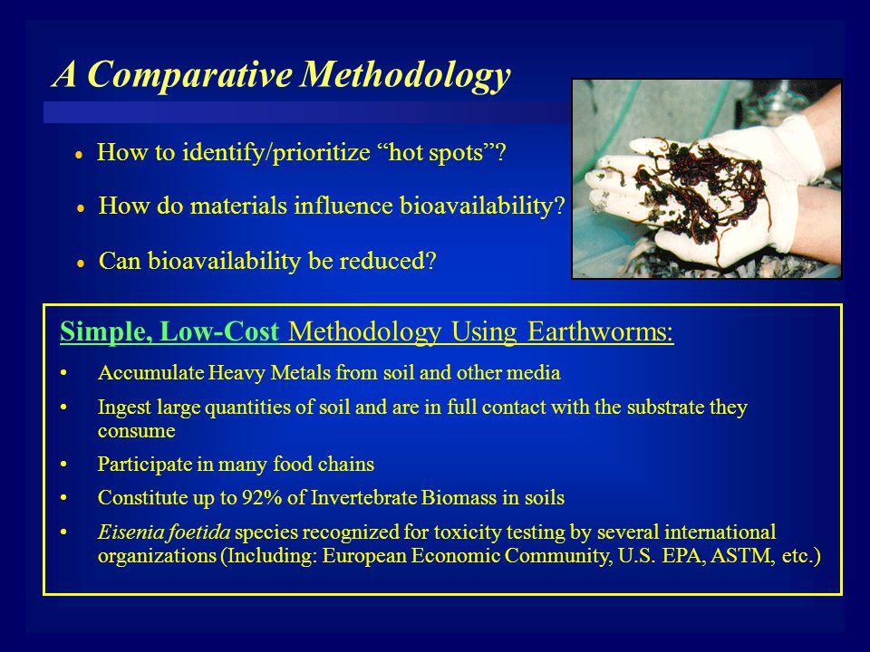 A Comparative Methodology  How do materials influence bioavailability.