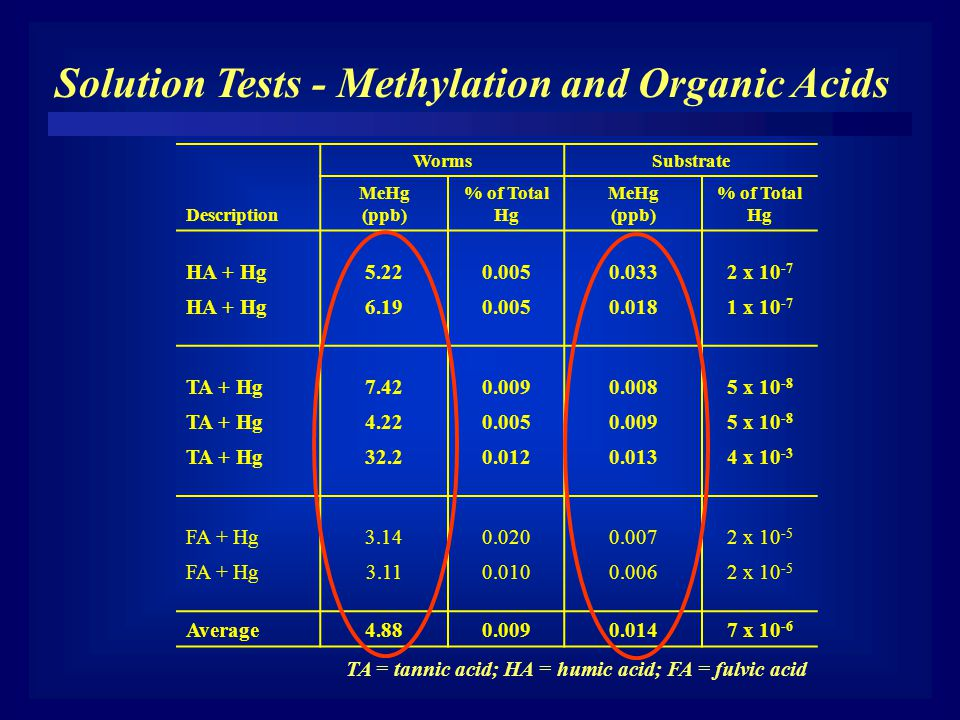 Solution Tests - Methylation and Organic Acids Description WormsSubstrate MeHg (ppb) % of Total Hg MeHg (ppb) % of Total Hg HA + Hg5.220.0050.0332 x 10 -7 HA + Hg6.190.0050.0181 x 10 -7 TA + Hg7.420.0090.0085 x 10 -8 TA + Hg4.220.0050.0095 x 10 -8 TA + Hg32.20.0120.0134 x 10 -3 FA + Hg3.140.0200.0072 x 10 -5 FA + Hg3.110.0100.0062 x 10 -5 Average4.880.0090.0147 x 10 -6 TA = tannic acid; HA = humic acid; FA = fulvic acid