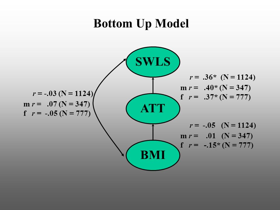 Bottom Up Model BMI ATT SWLS r = -.03 (N = 1124) m r =.07 (N = 347) f r = -.05 (N = 777) r =.36* (N = 1124) m r =.40* (N = 347) f r =.37* (N = 777) r = -.05 (N = 1124) m r =.01 (N = 347) f r = -.15* (N = 777)