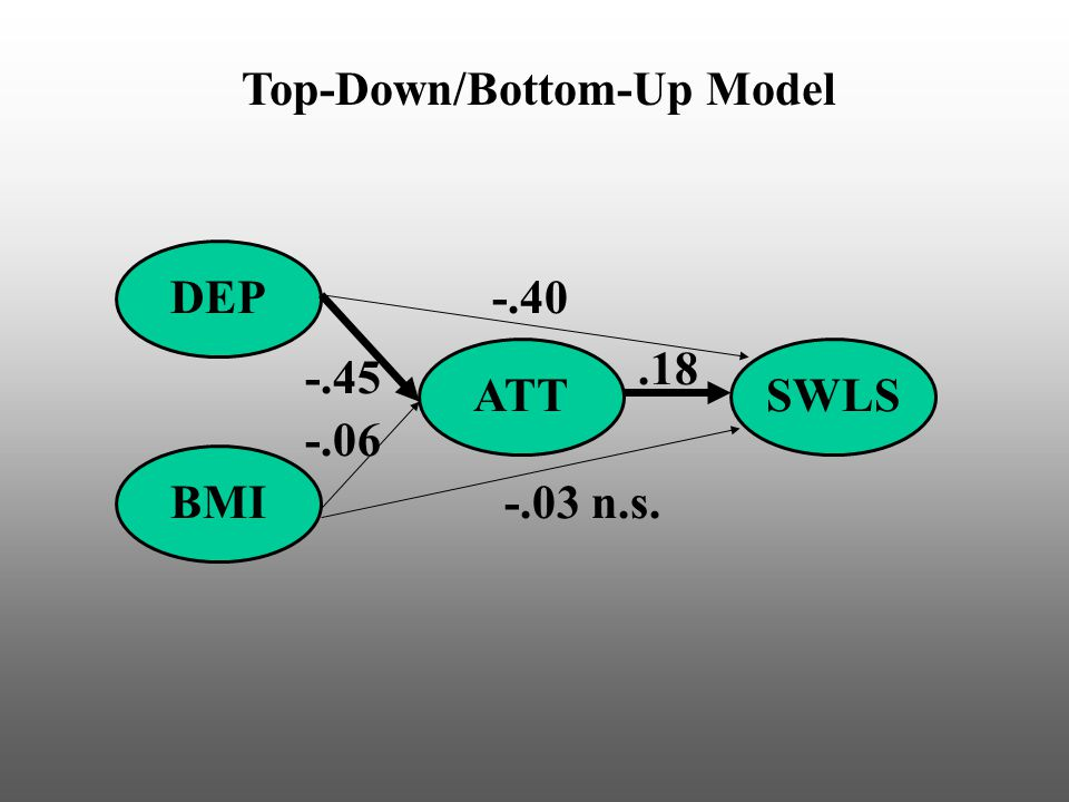 Top-Down/Bottom-Up Model DEP BMI ATTSWLS -.40.18 -.03 n.s. -.45 -.06