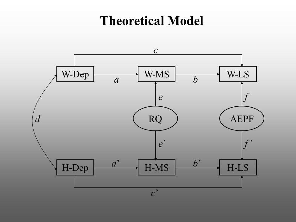 W-DepW-MSW-LS H-DepH-MSH-LS RQAEPF a a' d b' b e e' f f' c c' c' Theoretical Model