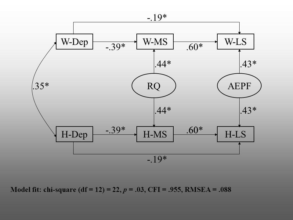 W-DepW-MSW-LS H-DepH-MSH-LS RQAEPF -.39*.35*.60.60*.44*.43* -.19* Model fit: chi-square (df = 12) = 22, p =.03, CFI =.955, RMSEA =.088