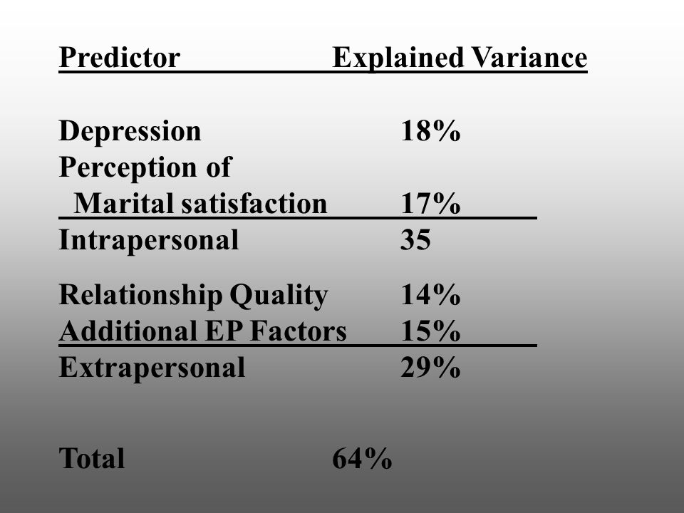 Predictor Explained Variance Depression18% Perception of Marital satisfaction17% Intrapersonal 35 Relationship Quality14% Additional EP Factors15% Extrapersonal29% Total64%