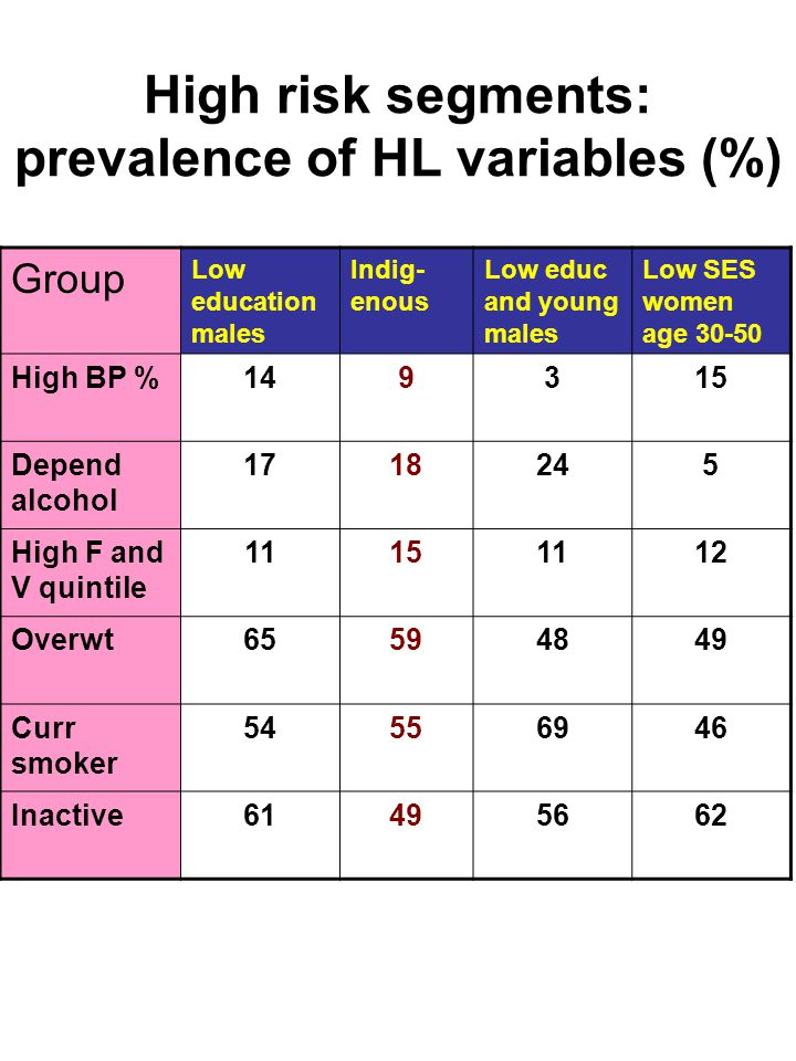High risk segments: prevalence of HL variables (%) Group Low education males Indig- enous Low educ and young males Low SES women age 30-50 High BP %149315 Depend alcohol 1718245 High F and V quintile 11151112 Overwt65594849 Curr smoker 54556946 Inactive61495662