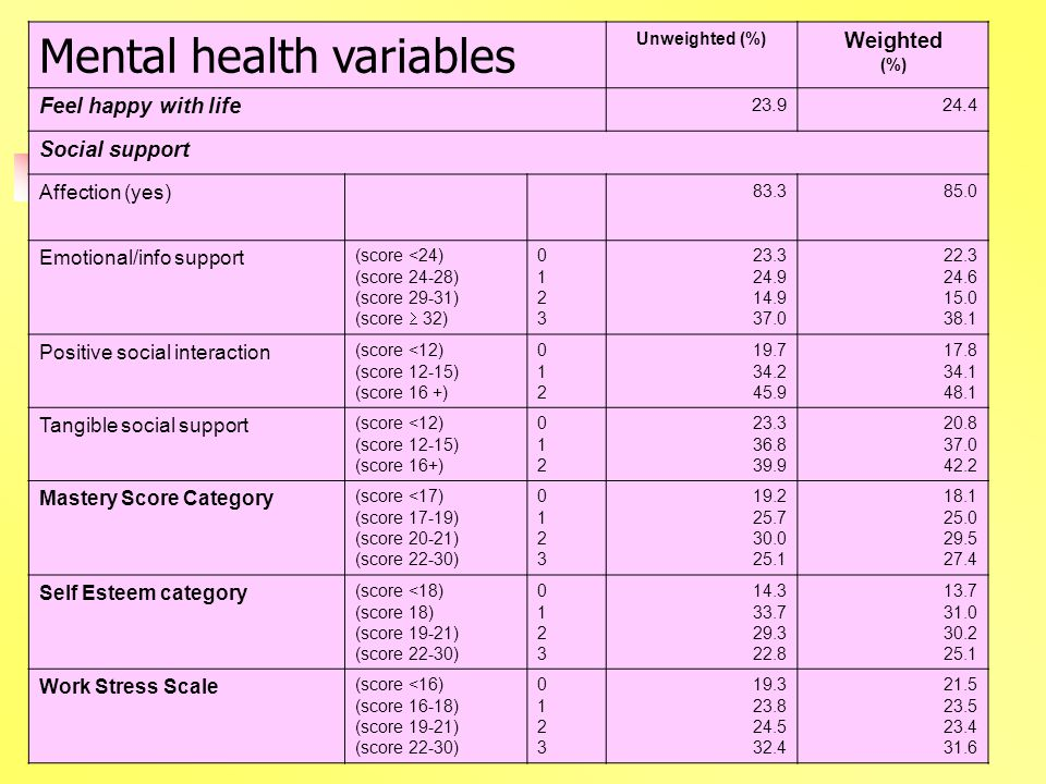 Mental health variables Unweighted (%) Weighted (%) Feel happy with life Social support Affection (yes) Emotional/info support (score <24) (score 24-28) (score 29-31) (score  32) Positive social interaction (score <12) (score 12-15) (score 16 +) Tangible social support (score <12) (score 12-15) (score 16+) Mastery Score Category (score <17) (score 17-19) (score 20-21) (score 22-30) Self Esteem category (score <18) (score 18) (score 19-21) (score 22-30) Work Stress Scale (score <16) (score 16-18) (score 19-21) (score 22-30)