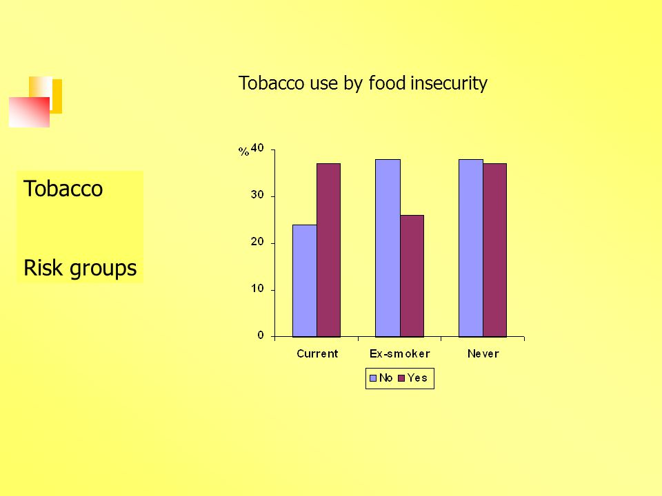 Tobacco Risk groups Tobacco use by food insecurity