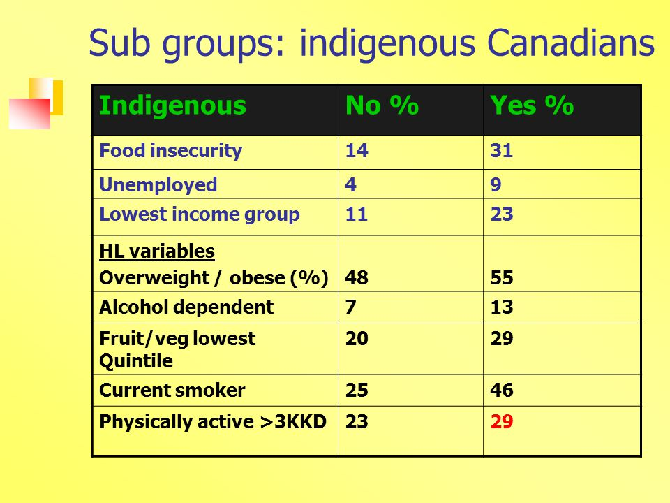 Sub groups: indigenous Canadians IndigenousNo %Yes % Food insecurity1431 Unemployed49 Lowest income group1123 HL variables Overweight / obese (%)4855 Alcohol dependent713 Fruit/veg lowest Quintile 2029 Current smoker2546 Physically active >3KKD2329