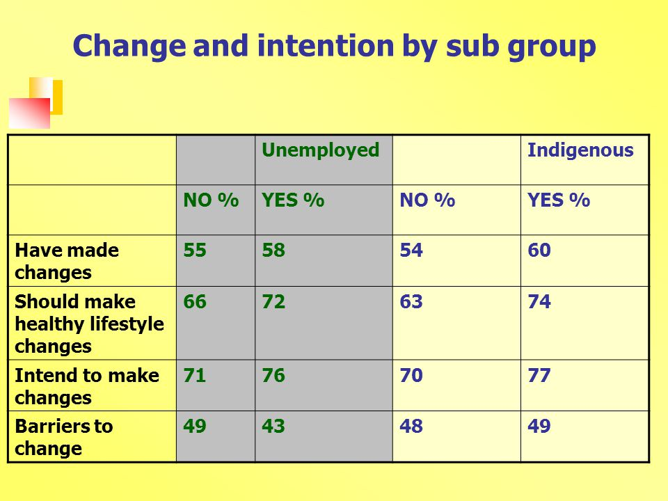 Change and intention by sub group UnemployedIndigenous NO %YES %NO %YES % Have made changes Should make healthy lifestyle changes Intend to make changes Barriers to change