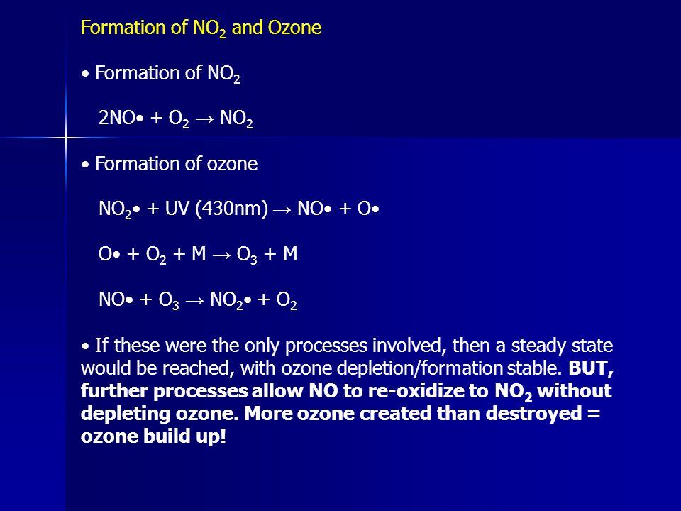 Formation of NO 2 and Ozone Formation of NO 2 2NO + O 2 → NO 2 Formation of ozone NO 2 + UV (430nm) → NO + O O + O 2 + M → O 3 + M NO + O 3 → NO 2 + O