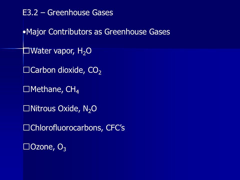 E3.2 – Greenhouse Gases Major Contributors as Greenhouse Gases Water vapor, H 2 O Carbon dioxide, CO 2 Methane, CH 4 Nitrous Oxide, N 2 O Chlorofluoro