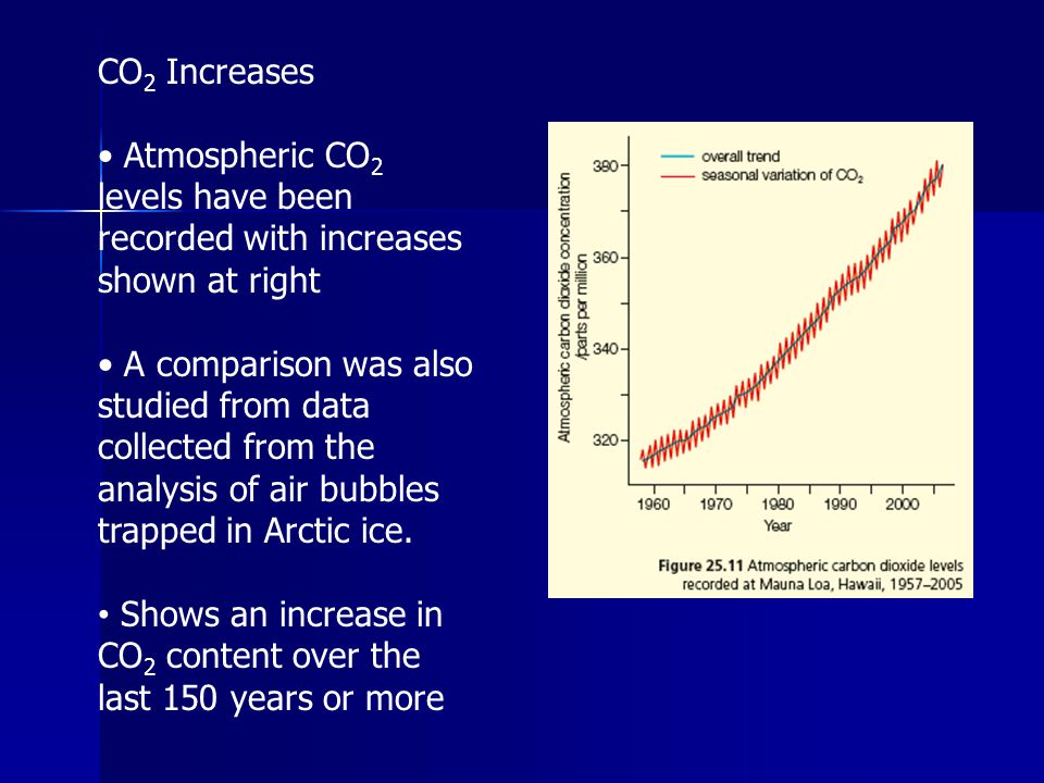 CO 2 Increases Atmospheric CO 2 levels have been recorded with increases shown at right A comparison was also studied from data collected from the ana