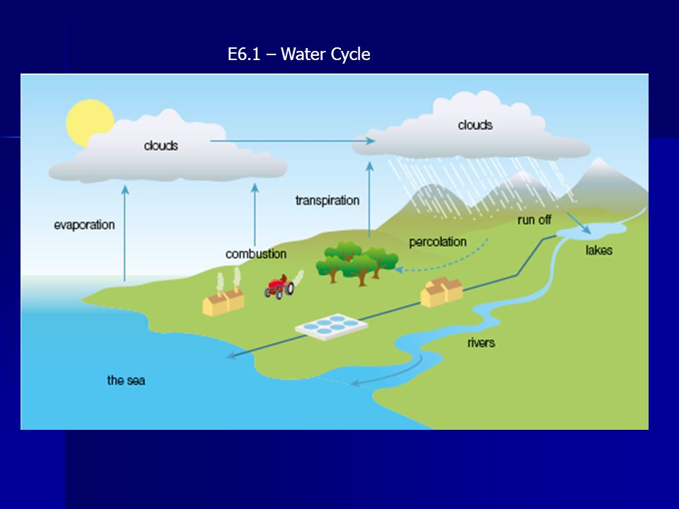 E6.1 – Water Cycle