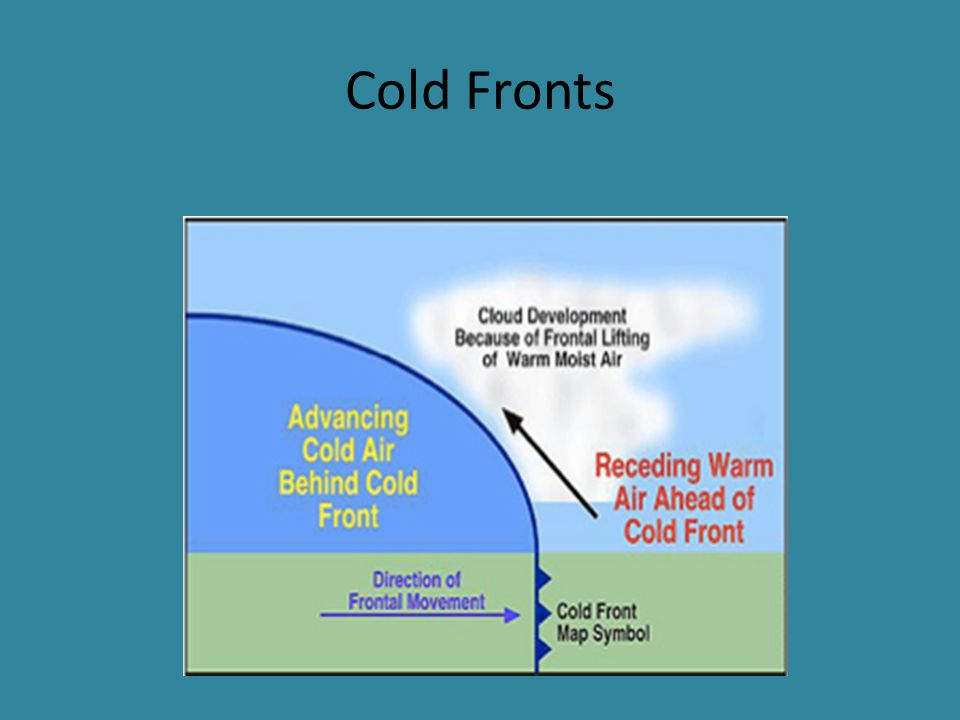 Warm Front Warm air mass overtakes a cooler one Warm air gently rides up over the trailing end of the cold air mass Precipitation may last longer than with a cold front Once it passes, the air is left warmer than before the front arrived