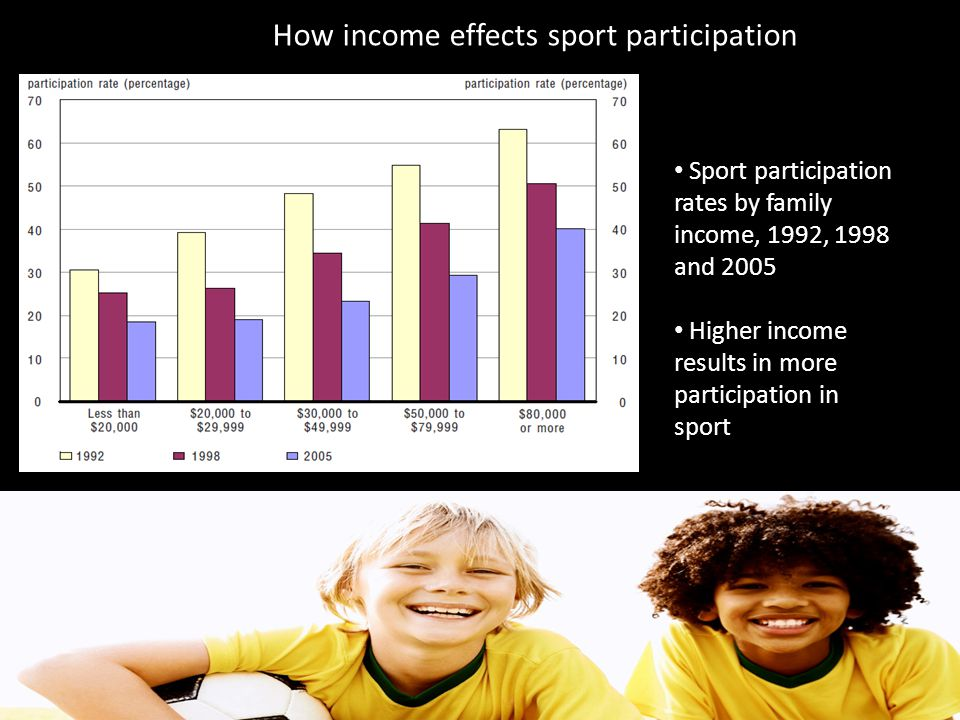 How income effects sport participation Sport participation rates by family income, 1992, 1998 and 2005 Higher income results in more participation in sport