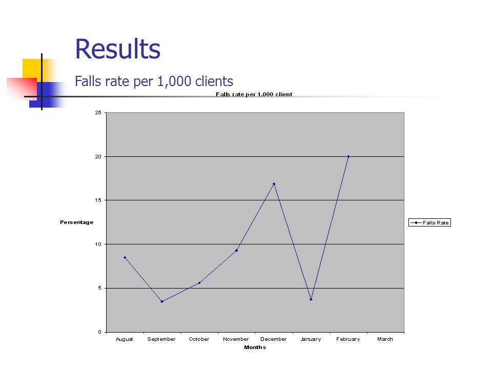 Results Percentage of Falls causing Injury