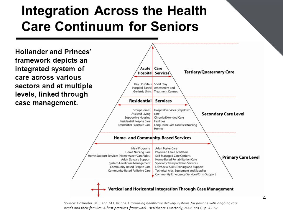 4 Integration Across the Health Care Continuum for Seniors Source: Hollander, M.J.