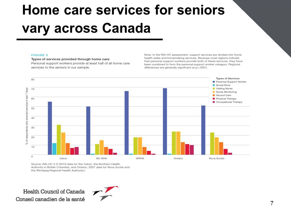 7 Home care services for seniors vary across Canada
