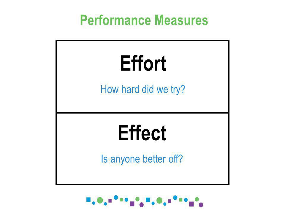 Effort How hard did we try Effect Is anyone better off Performance Measures