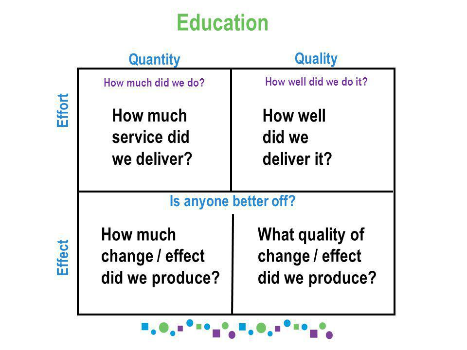 Quantity How much did we do.Education Quality How well did we do it.