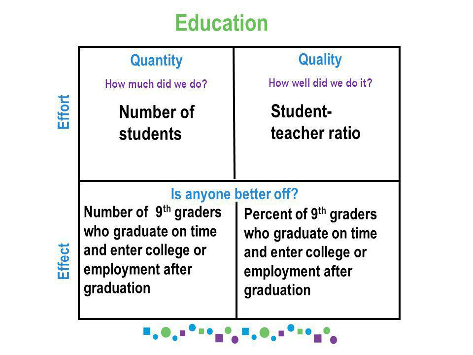 Quantity How much did we do. Education Quality How well did we do it.