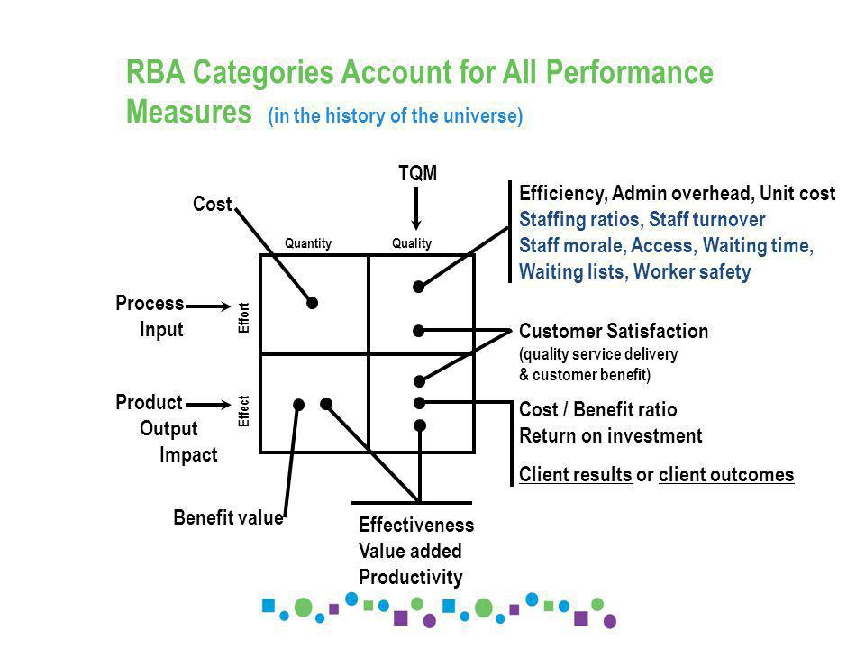 Quantity Quality Efficiency, Admin overhead, Unit cost Staffing ratios, Staff turnover Staff morale, Access, Waiting time, Waiting lists, Worker safety Customer Satisfaction (quality service delivery & customer benefit) Cost / Benefit ratio Return on investment Client results or client outcomes Effectiveness Value added Productivity Benefit value Process Input Effect Effort Cost TQM Product Output Impact RBA Categories Account for All Performance Measures (in the history of the universe)