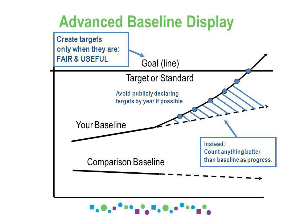 Advanced Baseline Display Your Baseline Comparison Baseline Goal (line) Target or Standard Instead: Count anything better than baseline as progress.