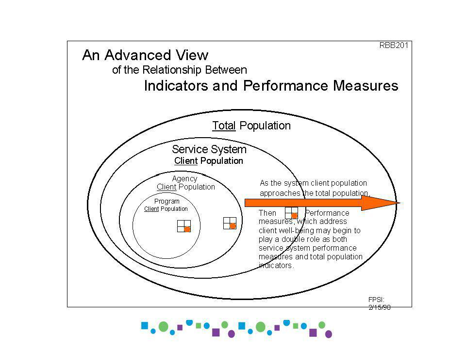 Program: _______________ Performance Measure Performance Measure Baseline Story behind the baseline Partners Three Best Ideas – What Works 1.