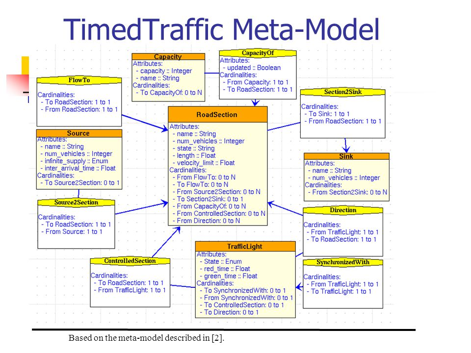 TimedTraffic Meta-Model Based on the meta-model described in [2].