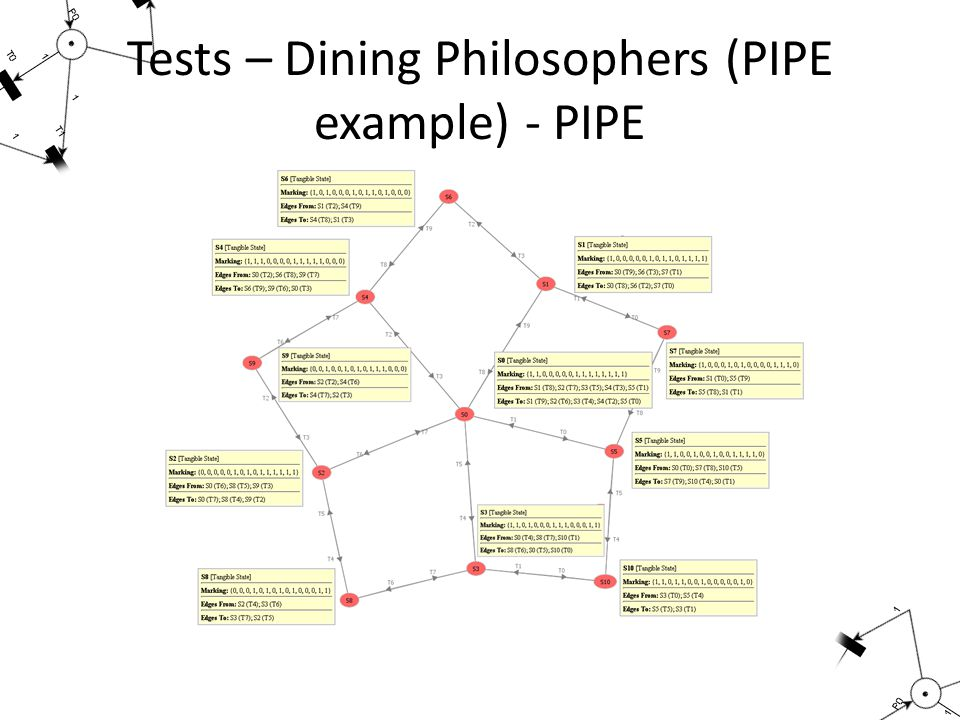 Tests – Dining Philosophers (PIPE example) - PIPE