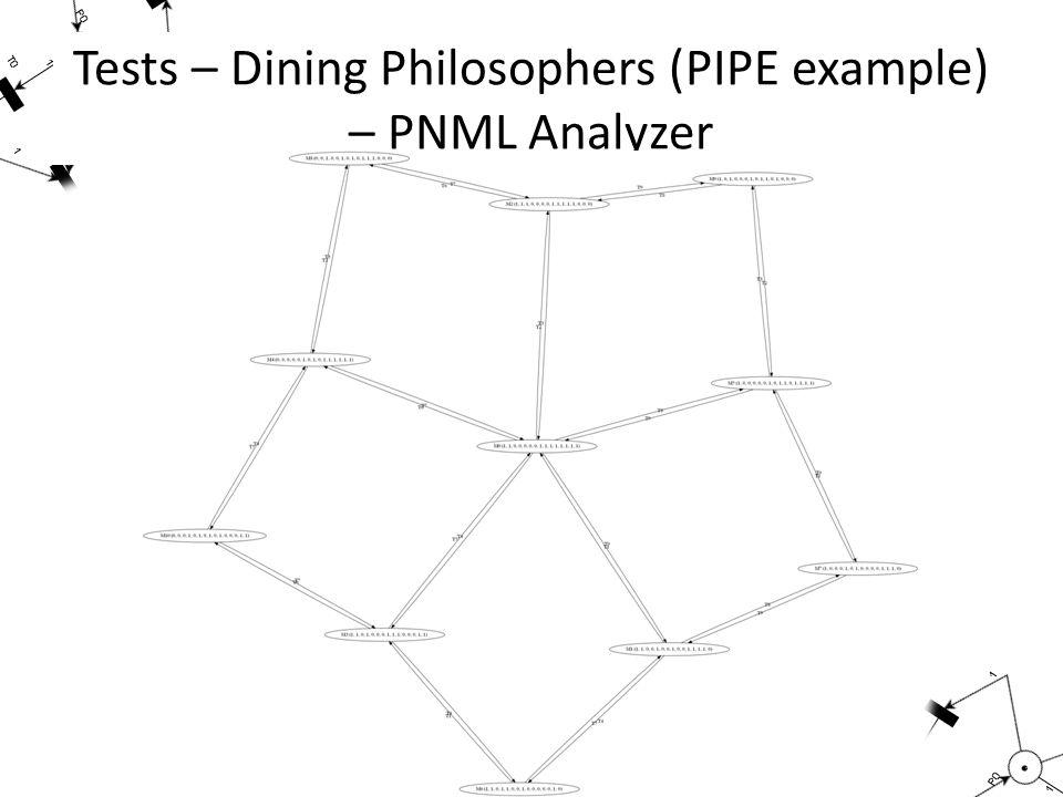Tests – Dining Philosophers (PIPE example) – PNML Analyzer