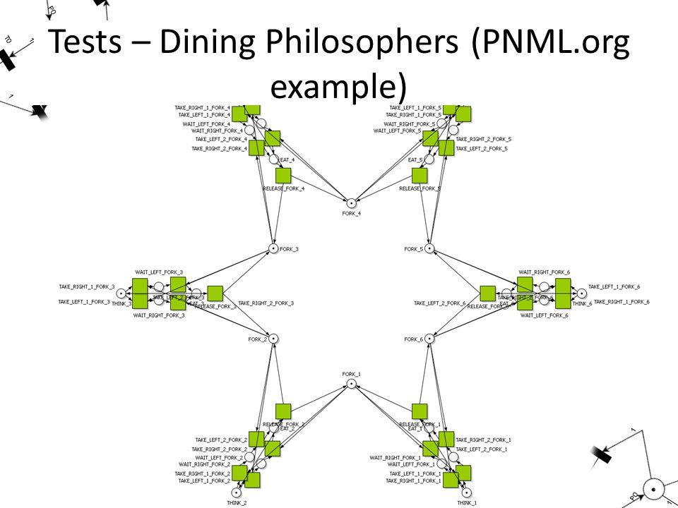 Tests – Dining Philosophers (PNML.org example)